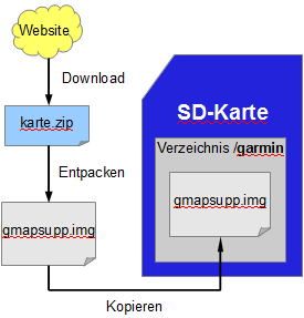 Mappe su microsd scaricare